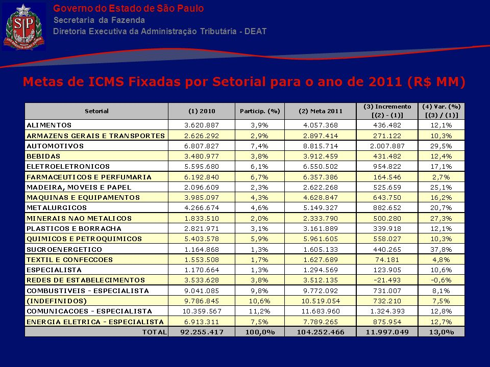 Metas de ICMS Fixadas por Setorial para o ano de 2011 (R$ MM)