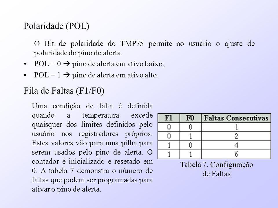 Tabela 7. Configuração de Faltas