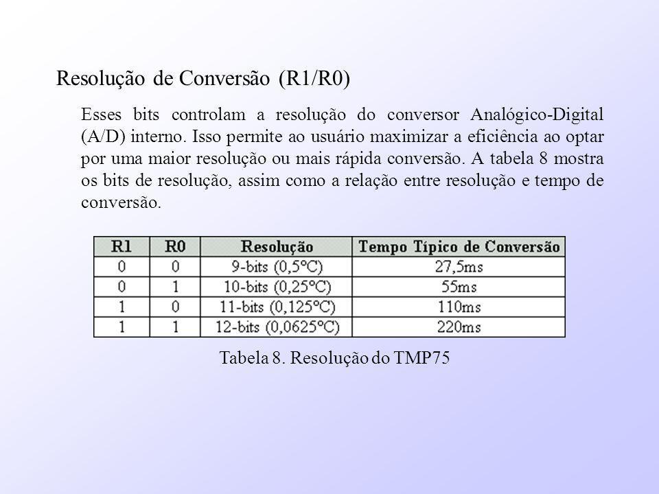 Resolução de Conversão (R1/R0)