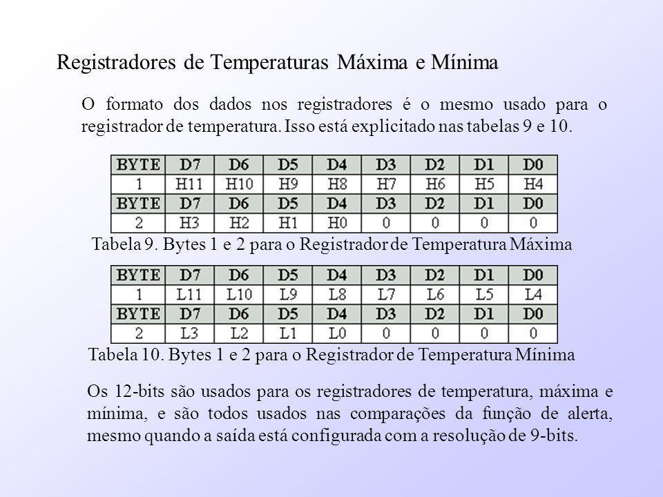 Registradores de Temperaturas Máxima e Mínima