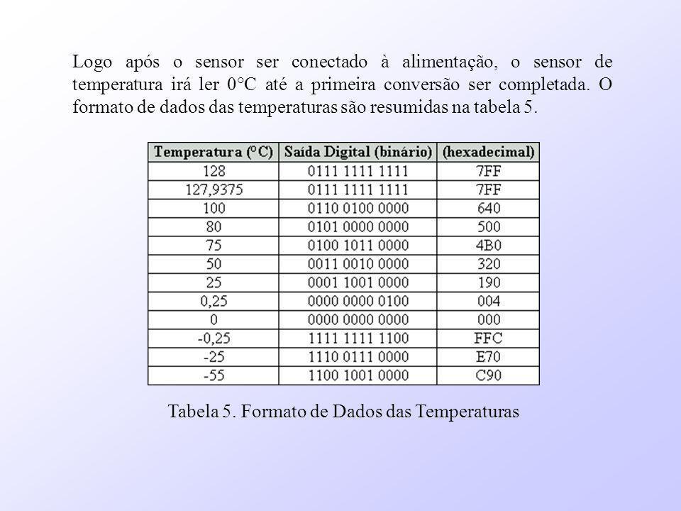 Tabela 5. Formato de Dados das Temperaturas