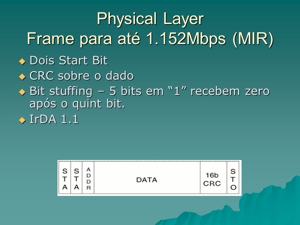 Physical Layer Frame para até 1.152Mbps (MIR)