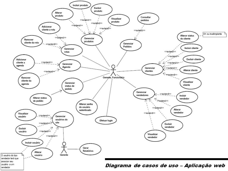 Diagrama de casos de uso – Aplicação web