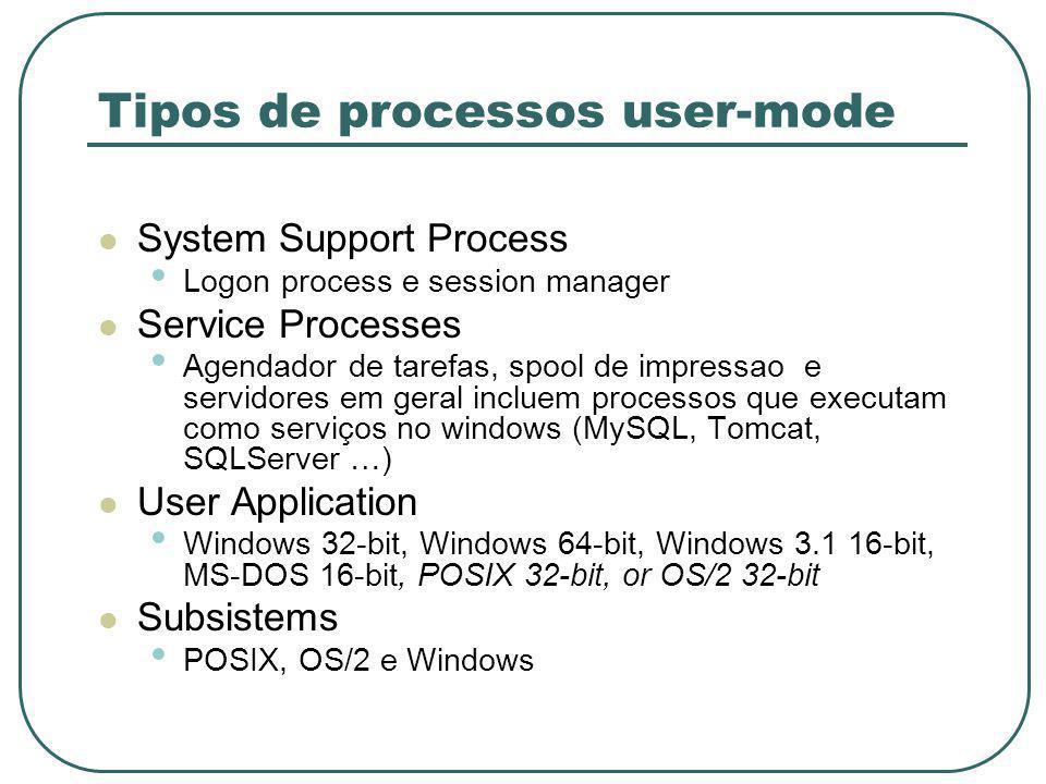 Tipos de processos user-mode