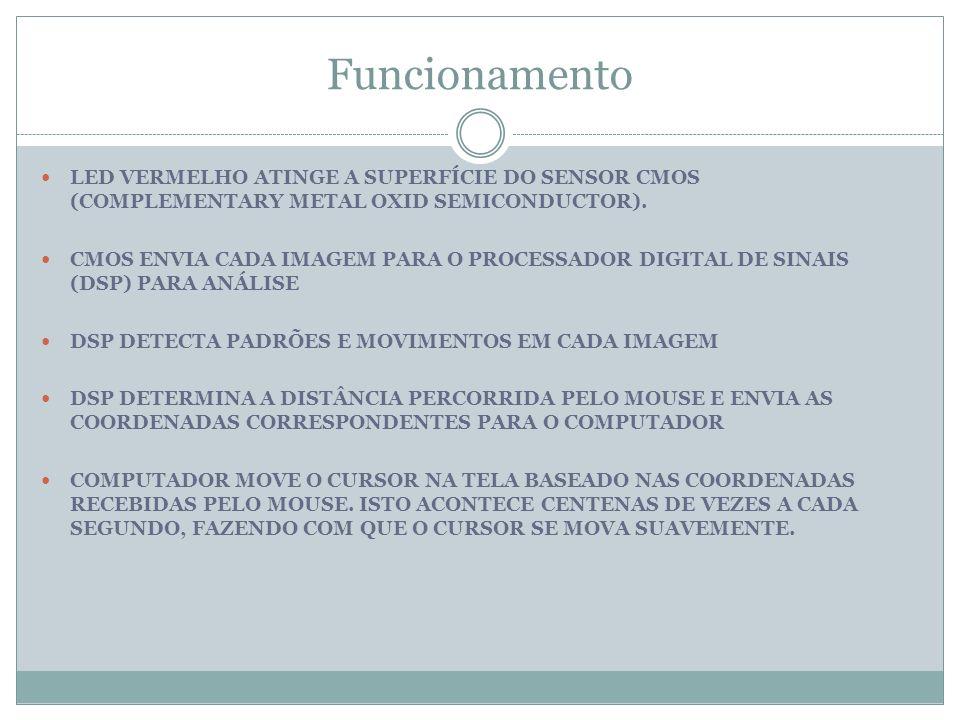 Funcionamento LED VERMELHO ATINGE A SUPERFÍCIE DO SENSOR CMOS (COMPLEMENTARY METAL OXID SEMICONDUCTOR).