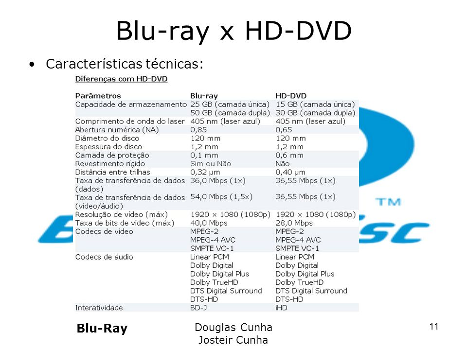 Blu-ray x HD-DVD Características técnicas: Blu-Ray Douglas Cunha