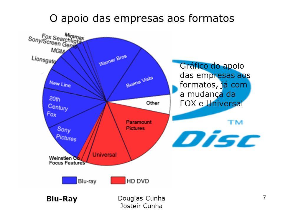 O apoio das empresas aos formatos