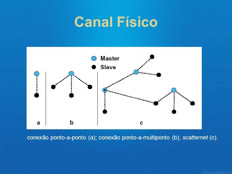 Canal Físico conexão ponto-a-ponto (a); conexão ponto-a-multiponto (b); scatternet (c).