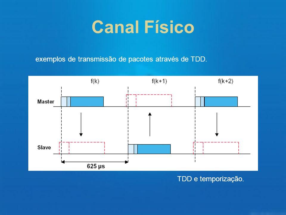 Canal Físico exemplos de transmissão de pacotes através de TDD.