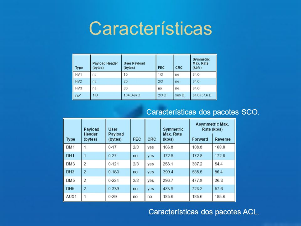 Características Características dos pacotes SCO.