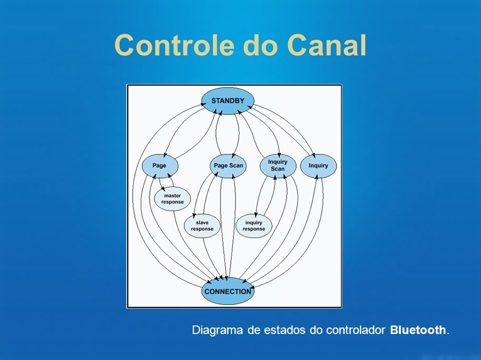 Diagrama de estados do controlador Bluetooth.