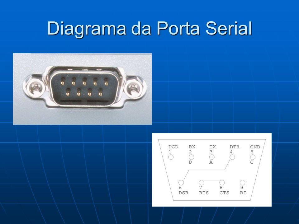 Diagrama da Porta Serial