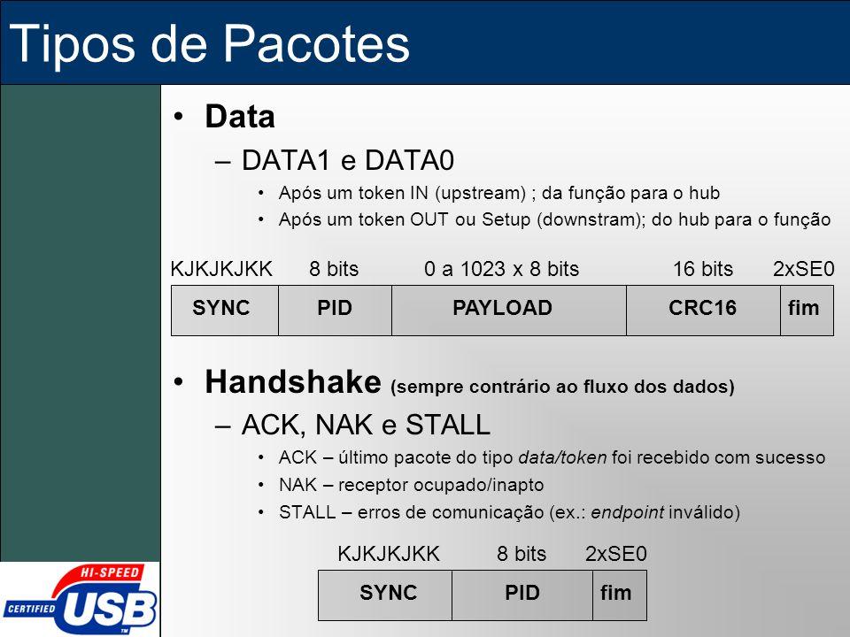 Tipos de Pacotes Data Handshake (sempre contrário ao fluxo dos dados)