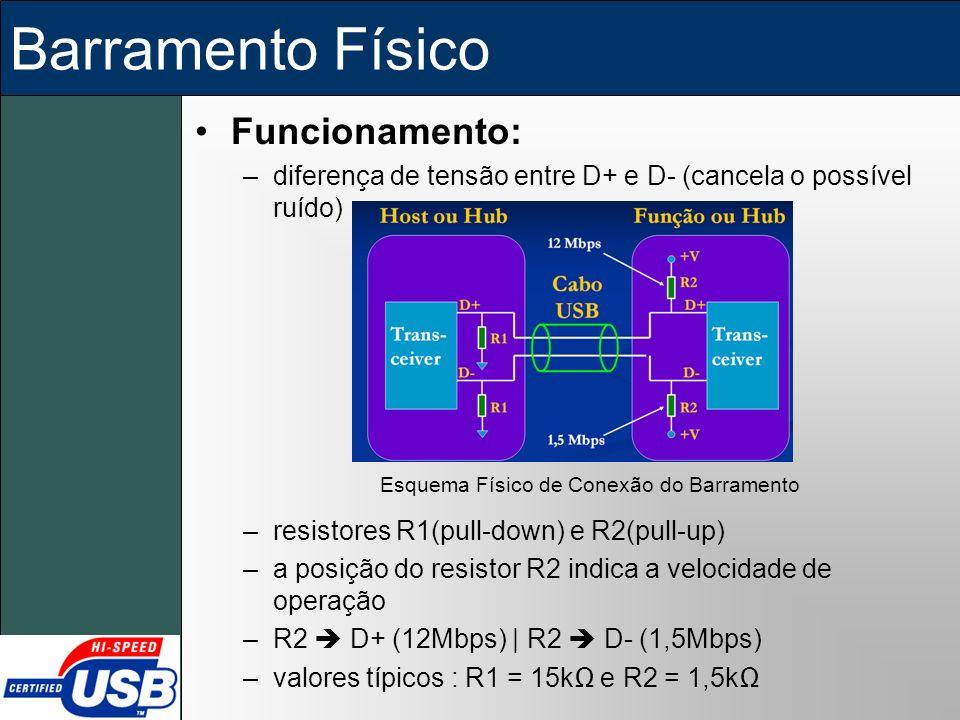 Esquema Físico de Conexão do Barramento