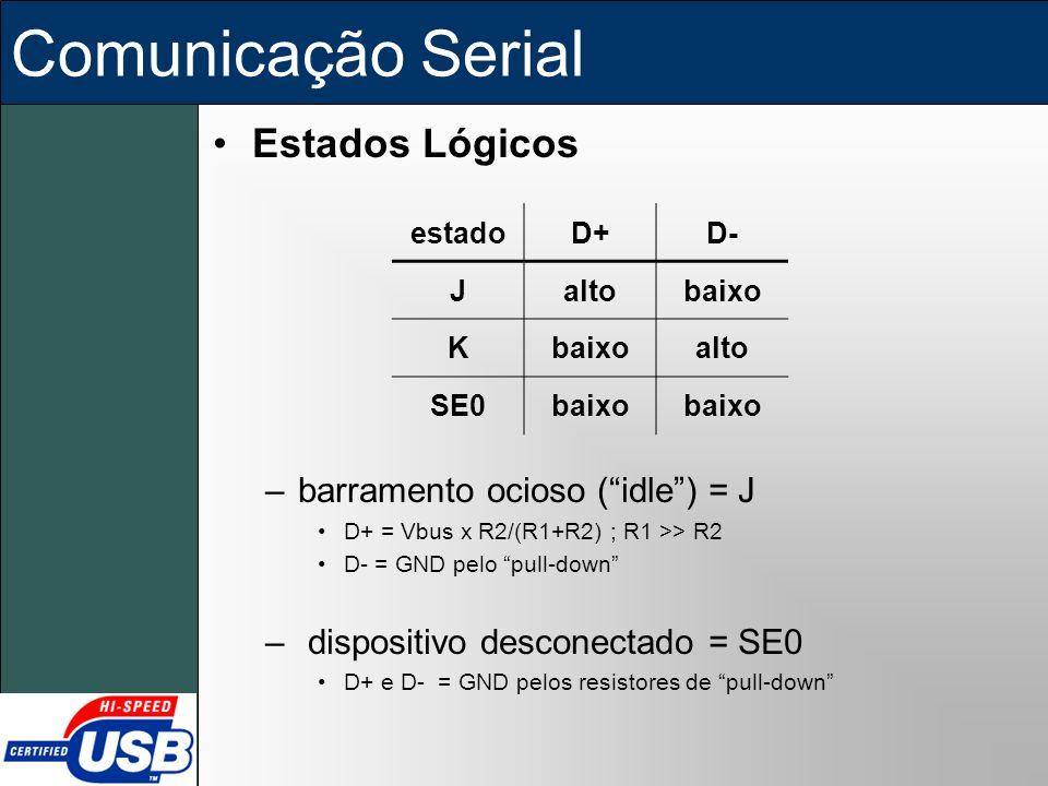 Comunicação Serial Estados Lógicos barramento ocioso ( idle ) = J