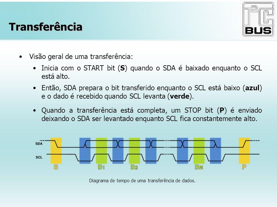 Diagrama de tempo de uma transferência de dados.