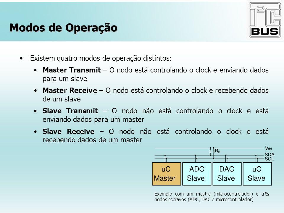 Modos de Operação Existem quatro modos de operação distintos: