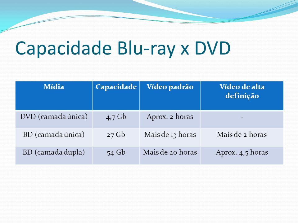 Capacidade Blu-ray x DVD