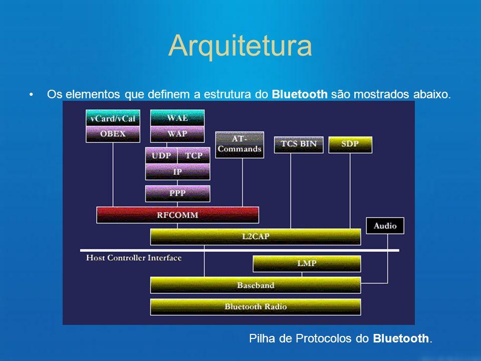 Arquitetura Os elementos que definem a estrutura do Bluetooth são mostrados abaixo.