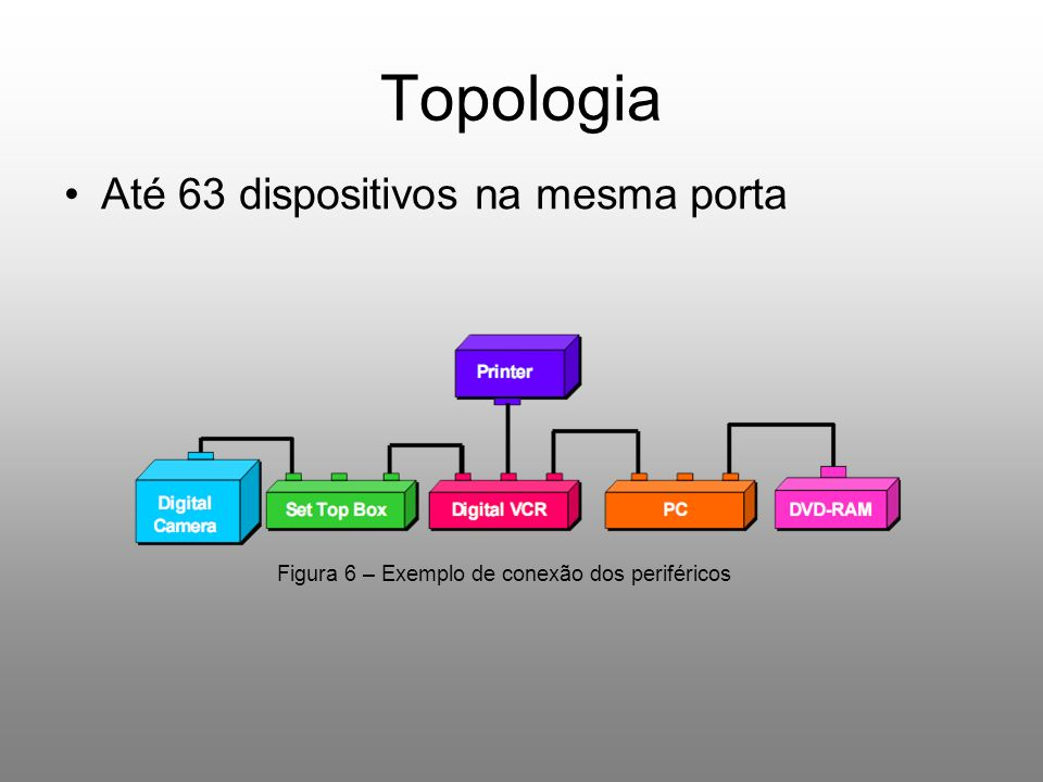 Topologia Até 63 dispositivos na mesma porta