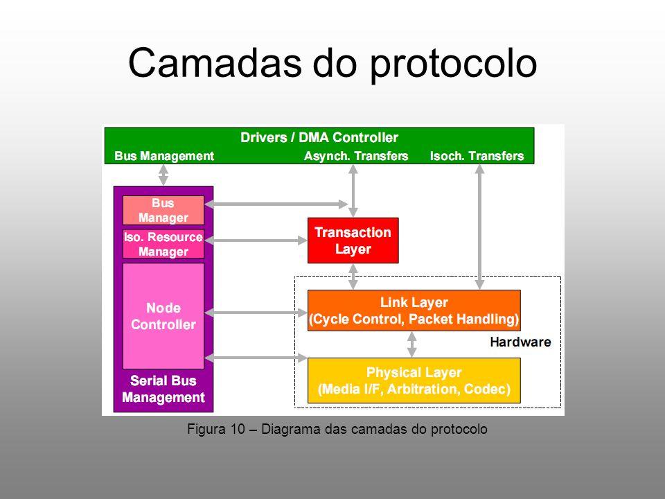 Camadas do protocolo Figura 10 – Diagrama das camadas do protocolo