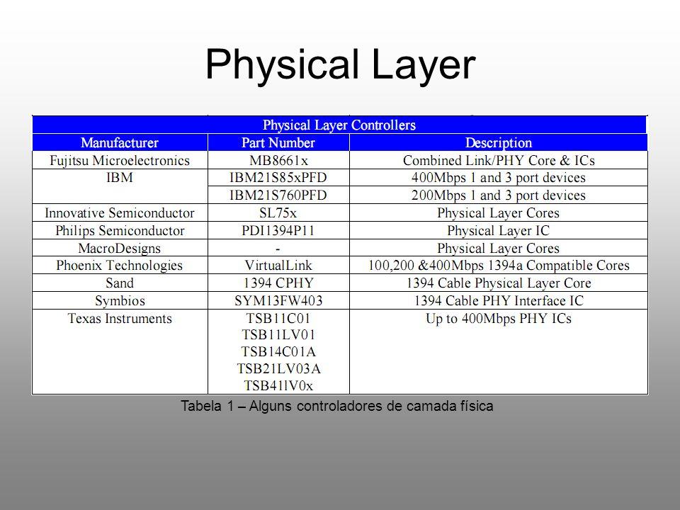 Physical Layer Tabela 1 – Alguns controladores de camada física