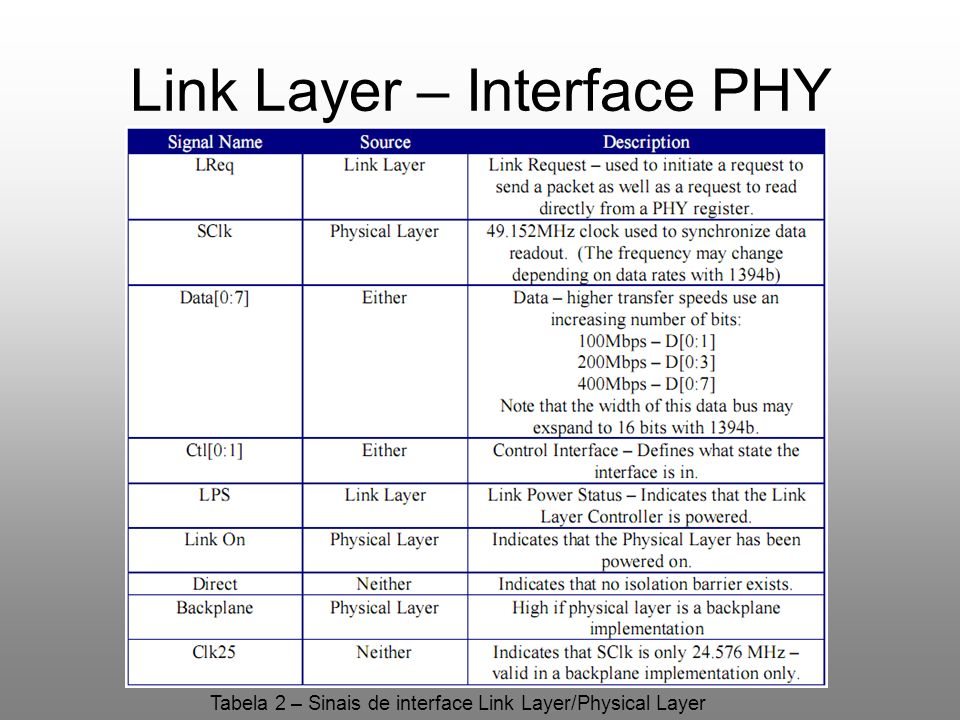 Link Layer – Interface PHY