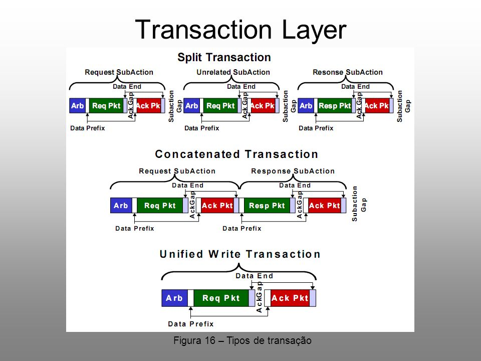 Transaction Layer Tipos de Transação
