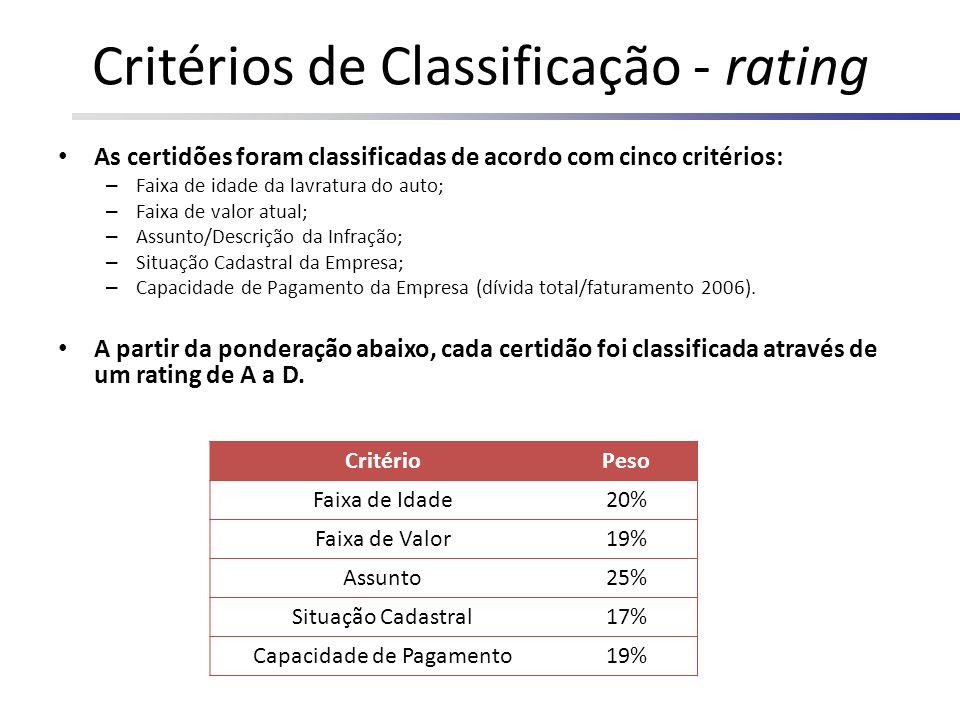 Critérios de Classificação - rating