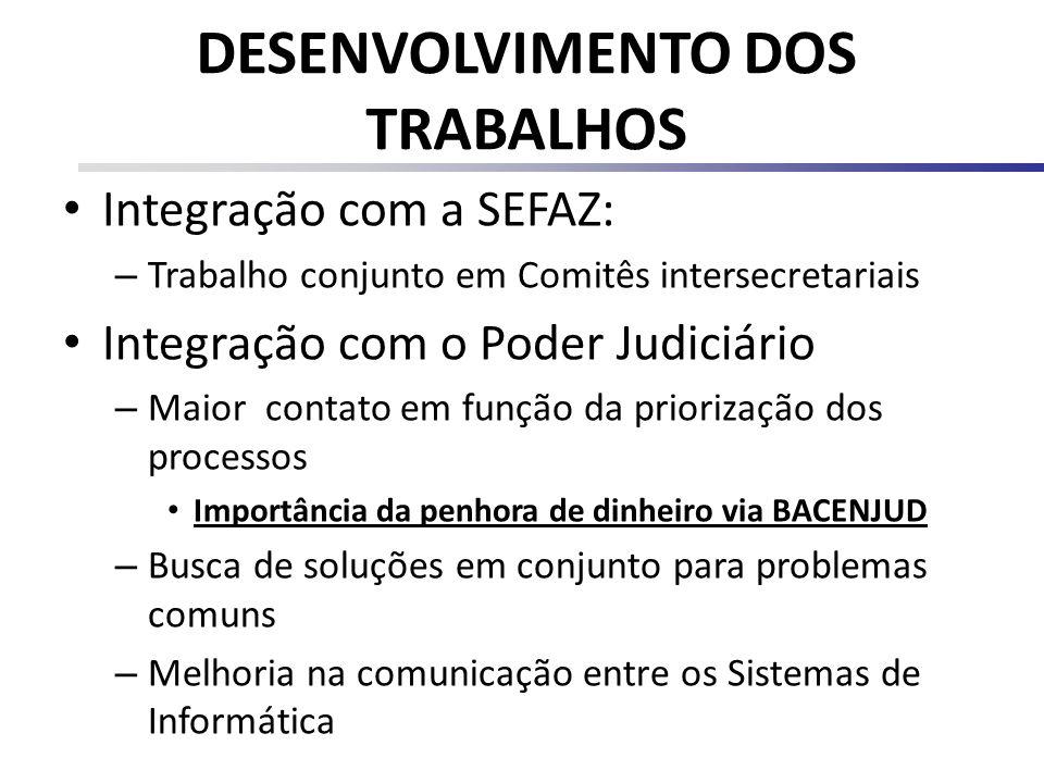DESENVOLVIMENTO DOS TRABALHOS