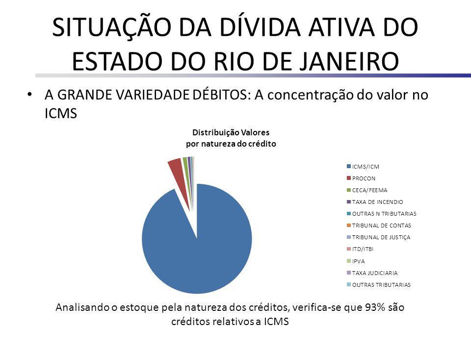 SITUAÇÃO DA DÍVIDA ATIVA DO ESTADO DO RIO DE JANEIRO