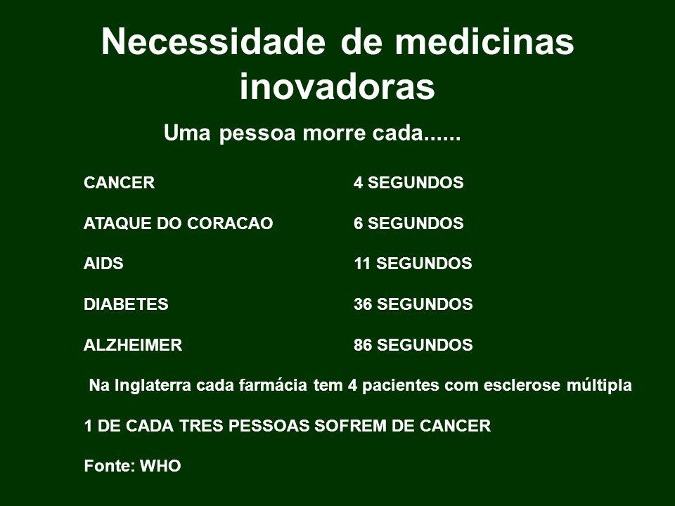 Necessidade de medicinas inovadoras