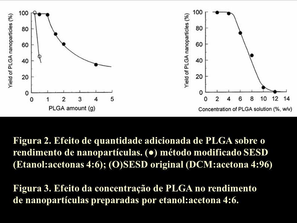 Figura 2. Efeito de quantidade adicionada de PLGA sobre o