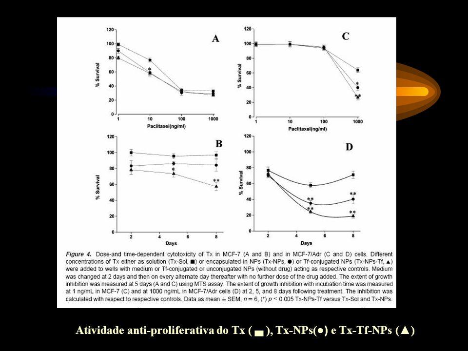 Atividade anti-proliferativa do Tx ( ▄ ), Tx-NPs(●) e Tx-Tf-NPs (▲)