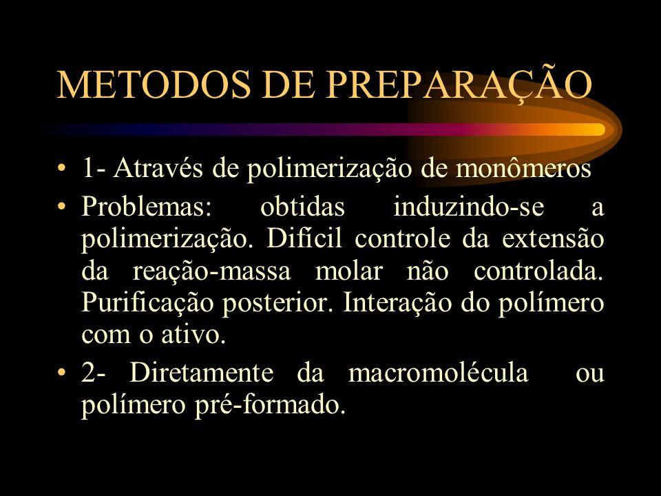 METODOS DE PREPARAÇÃO 1- Através de polimerização de monômeros