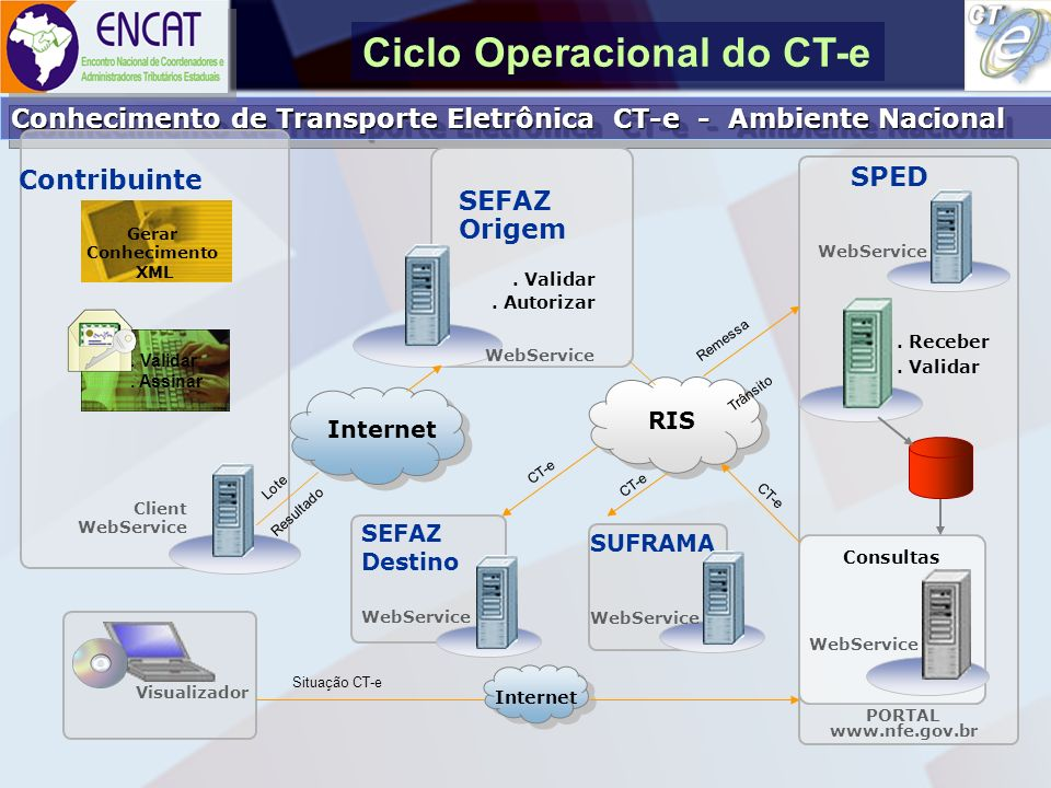 Ciclo Operacional do CT-e