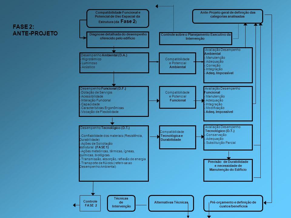 Compatibilidade Funcional e Potencial de Uso Espacial da Estrutura (da Fase 2)