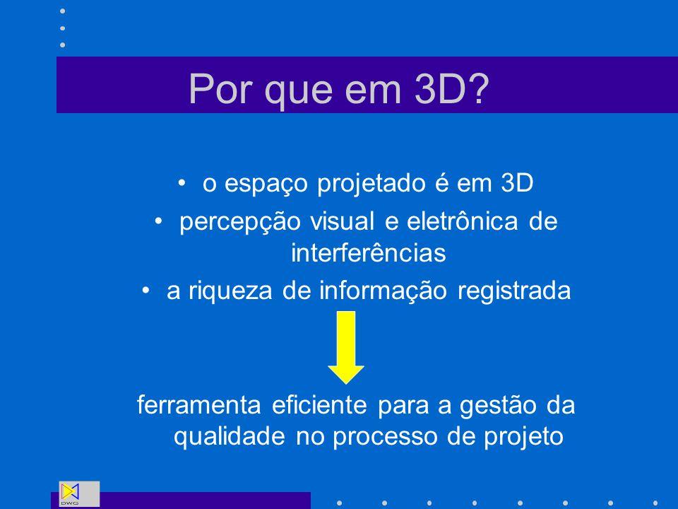Por que em 3D o espaço projetado é em 3D