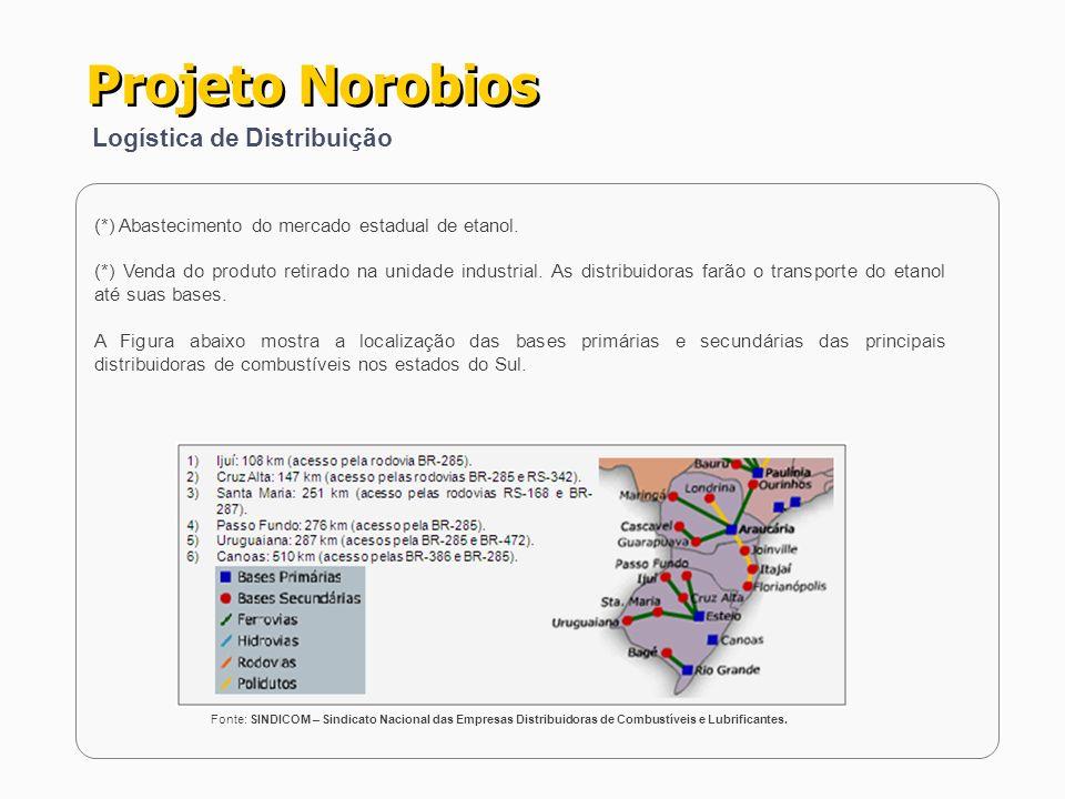Projeto Norobios Logística de Distribuição