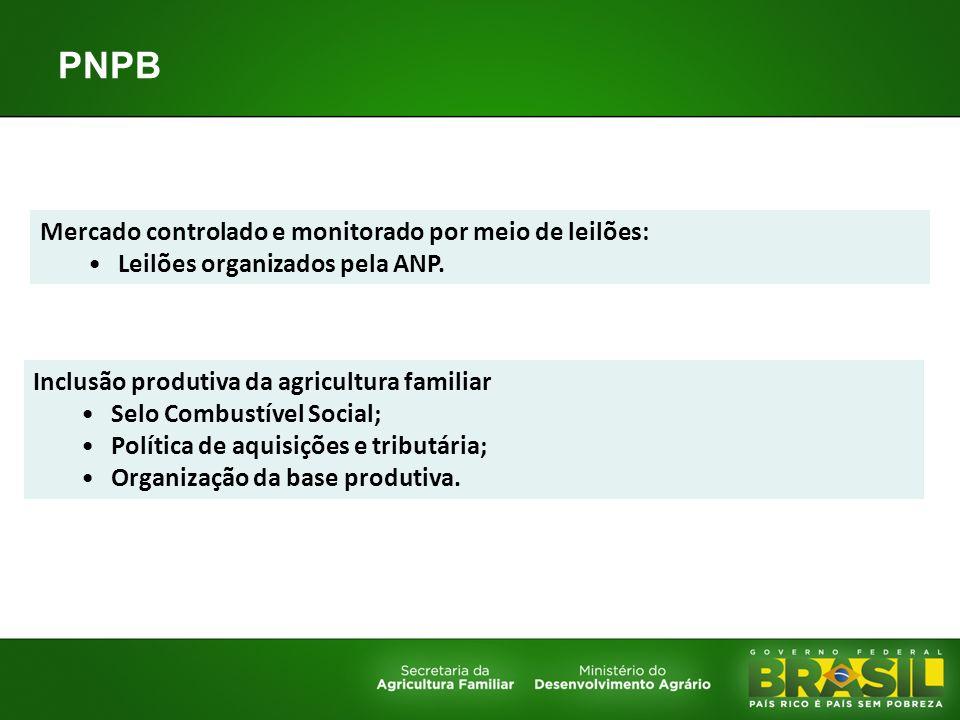 PNPB Mercado controlado e monitorado por meio de leilões: