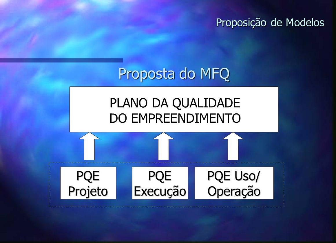Proposta do MFQ PLANO DA QUALIDADE DO EMPREENDIMENTO PQE Projeto PQE