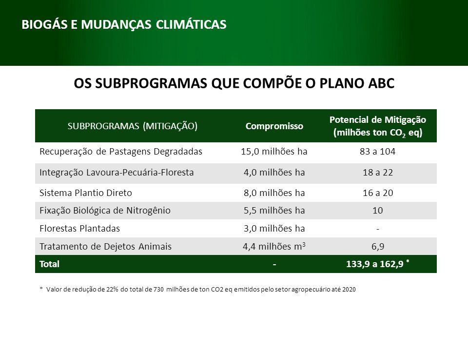 OS SUBPROGRAMAS QUE COMPÕE O PLANO ABC