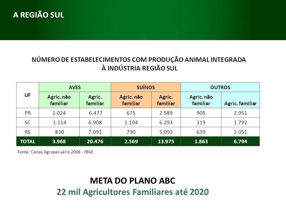 META DO PLANO ABC 22 mil Agricultores Familiares até 2020