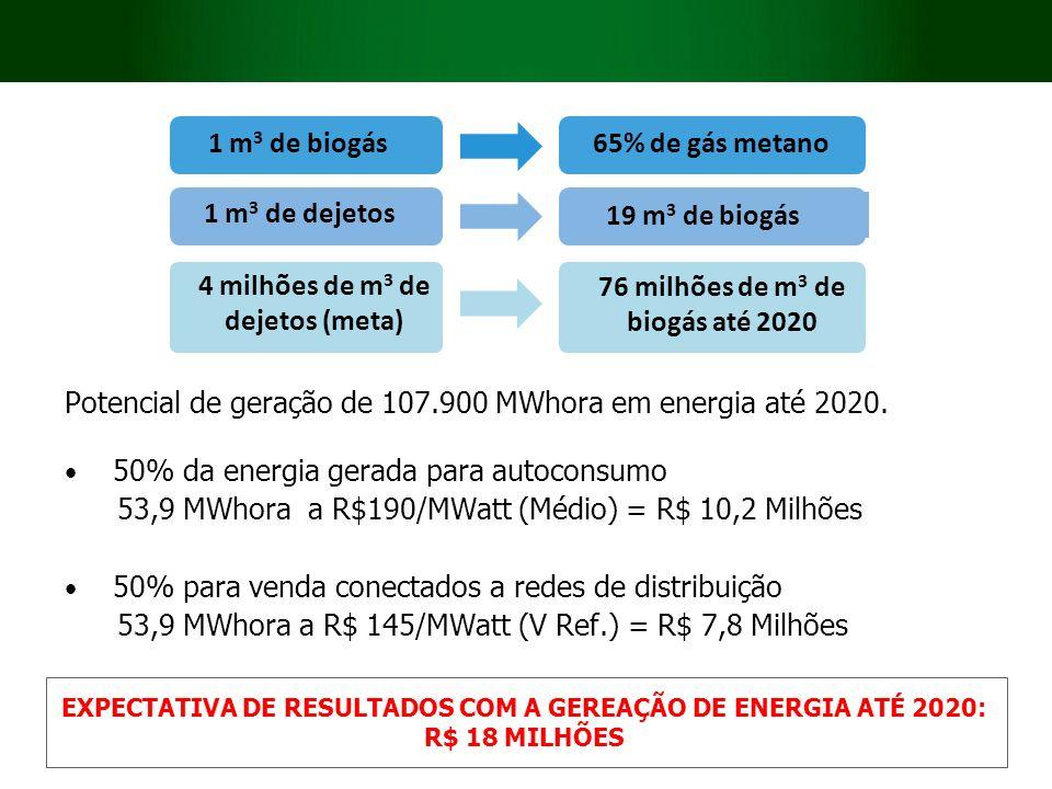 4 milhões de m3 de dejetos (meta) 76 milhões de m3 de biogás até 2020