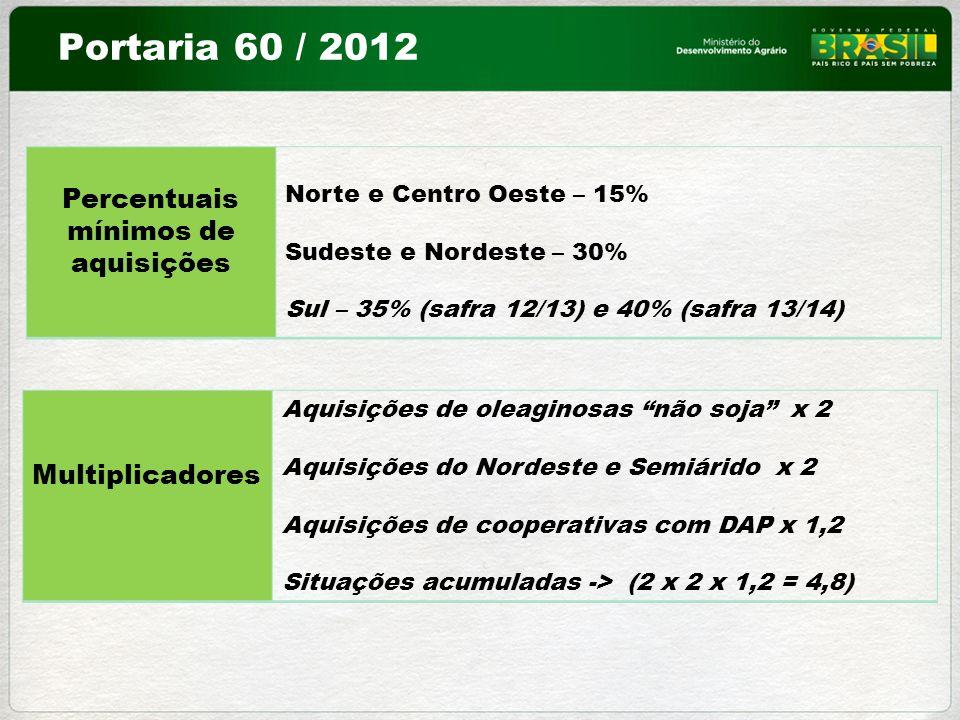 Portaria 60 / 2012 Percentuais mínimos de aquisições Multiplicadores