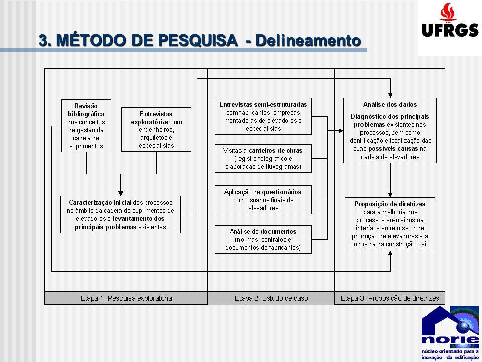 3. MÉTODO DE PESQUISA - Delineamento