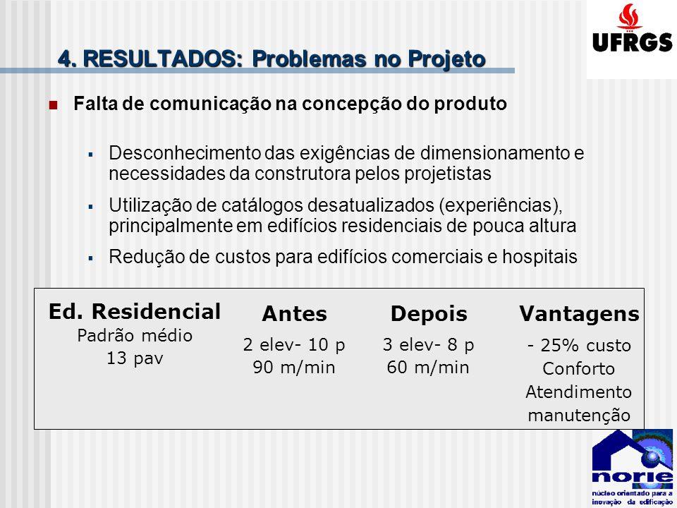 4. RESULTADOS: Problemas no Projeto