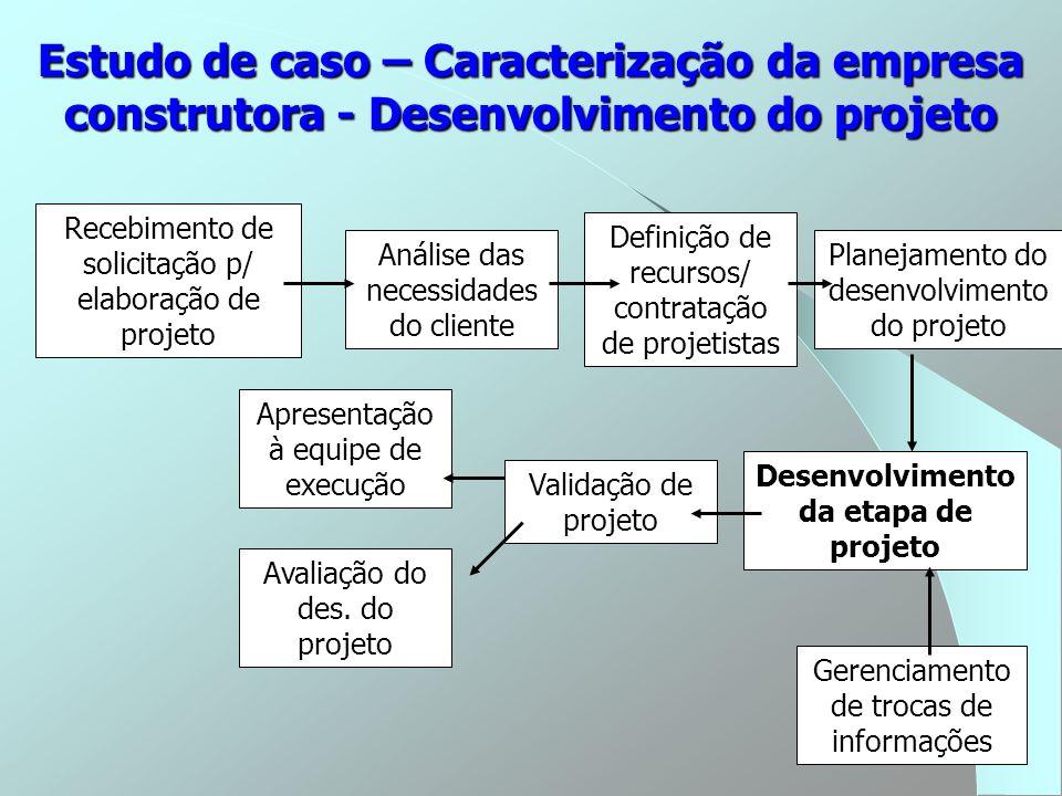 Desenvolvimento da etapa de projeto