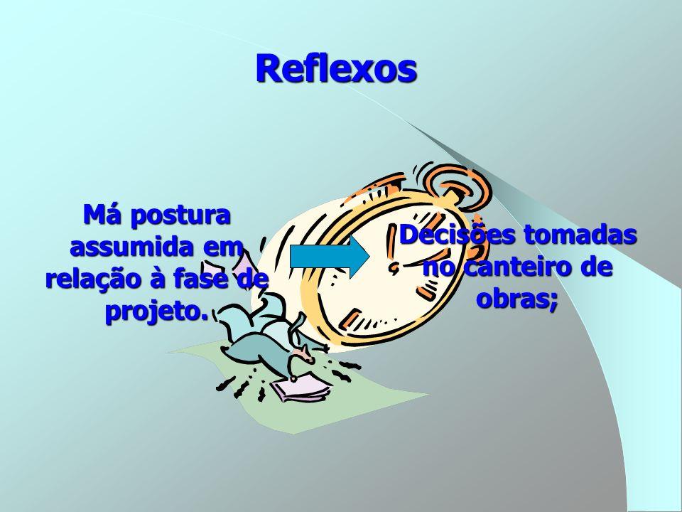 Reflexos Má postura assumida em relação à fase de projeto.