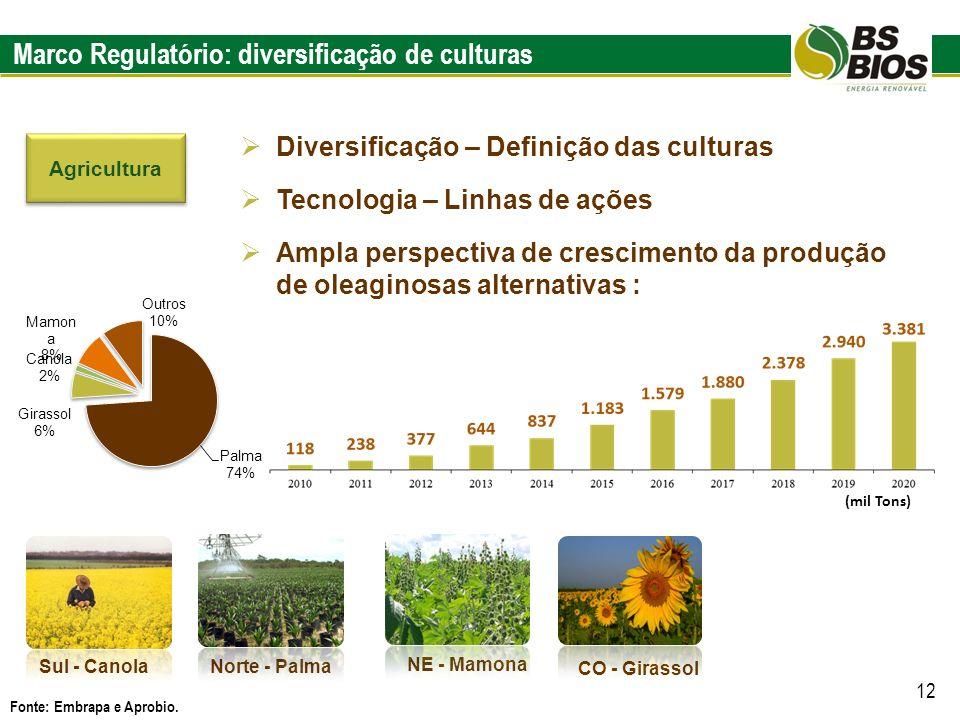 Marco Regulatório: diversificação de culturas